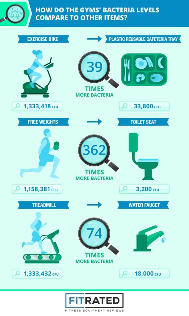 Infographic about germs in gyms